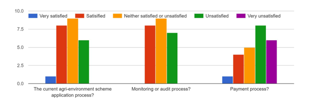 Figure 1: Level of satisfaction with scheme administration